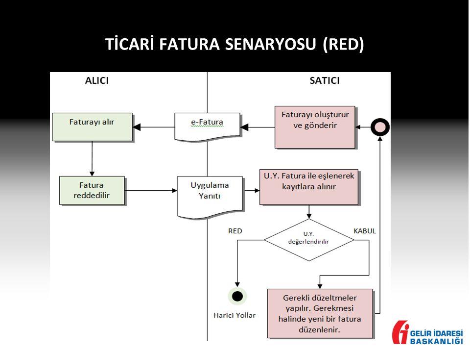 TİCARİ FATURA SENARYOSU (RED)