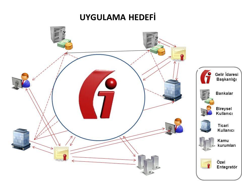 29 UYGULAMA HEDEFİ Ticari Kullanıcı Bireysel Kullanıcı Bankalar Gelir İdaresi Başkanlığı Özel Entegratör Kamu kurumları