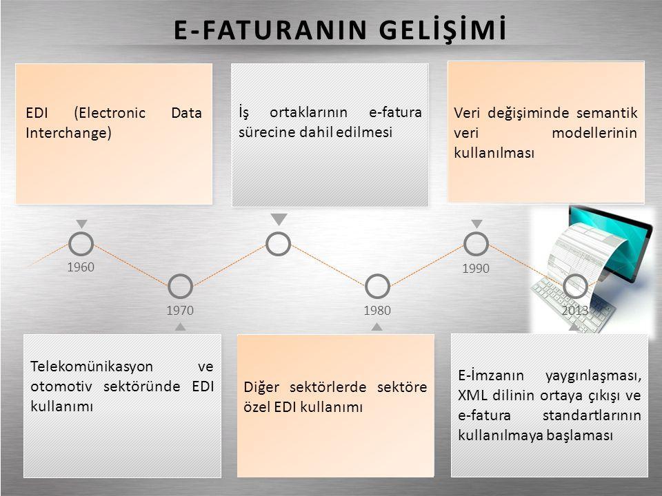 1960 19701980 1990 2013 İş ortaklarının e-fatura sürecine dahil edilmesi Veri değişiminde semantik veri modellerinin kullanılması EDI (Electronic Data Interchange) E-İmzanın yaygınlaşması, XML dilinin ortaya çıkışı ve e-fatura standartlarının kullanılmaya başlaması Diğer sektörlerde sektöre özel EDI kullanımı Telekomünikasyon ve otomotiv sektöründe EDI kullanımı