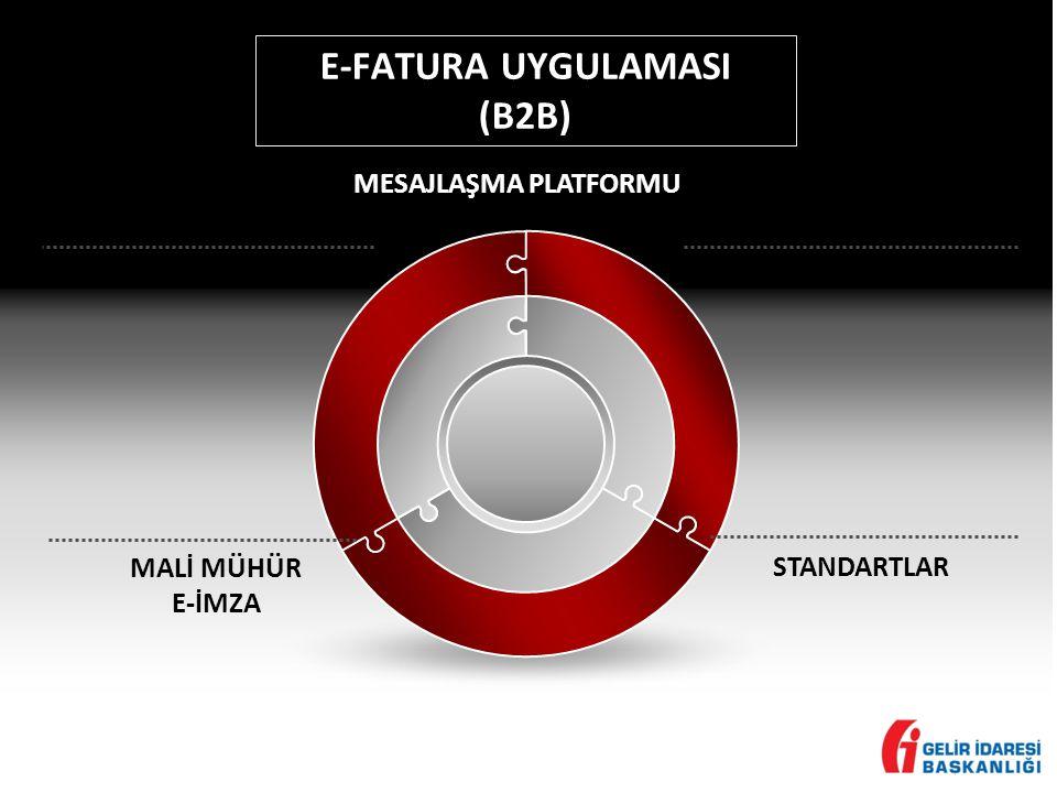 E-FATURA UYGULAMASI (B2B) MESAJLAŞMA PLATFORMU STANDARTLAR MALİ MÜHÜR E-İMZA