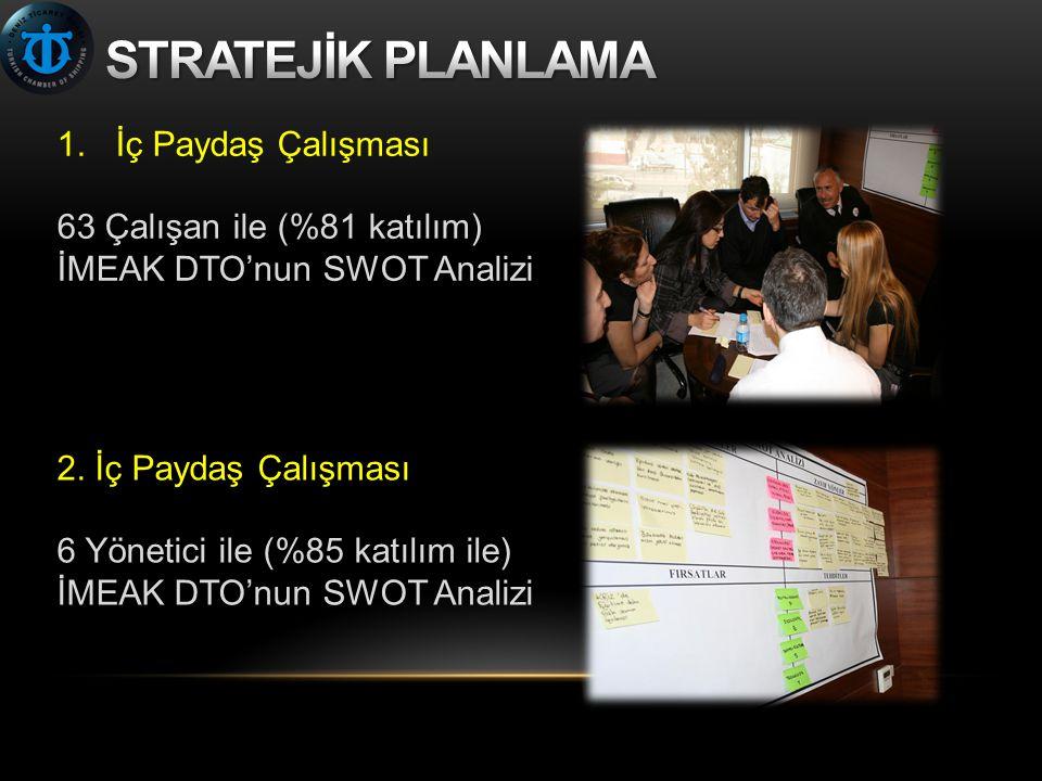 1.İç Paydaş Çalışması 63 Çalışan ile (%81 katılım) İMEAK DTO'nun SWOT Analizi 2.