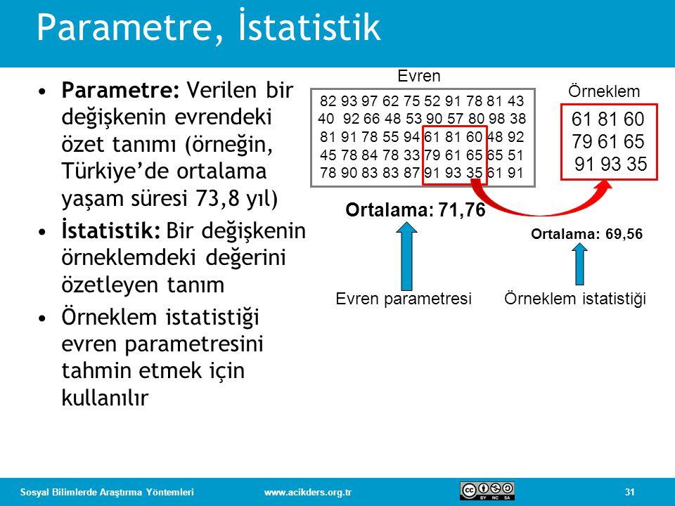 31Sosyal Bilimlerde Araştırma Yöntemleriwww.acikders.org.tr Parametre, İstatistik •Parametre: Verilen bir değişkenin evrendeki özet tanımı (örneğin, T