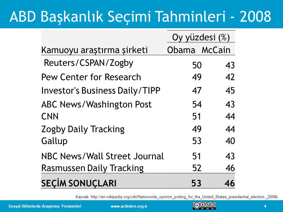 5Sosyal Bilimlerde Araştırma Yöntemleriwww.acikders.org.tr Gallup Kaynak: http://en.wikipedia.org/wiki/File:Bypolls.gif Gallup 25 tahminin tümünde Obama'nın kazanacağını öngörmüş