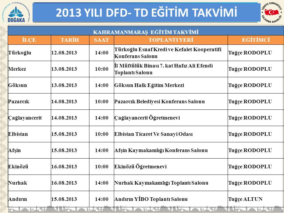 2013 YILI DFD- TD EĞİTİM TAKVİMİ KAHRAMANMARAŞ EĞİTİM TAKVİMİ İLÇETARİHSAATTOPLANTI YERİEĞİTİMCİ Türkoğlu12.08.201314:00 Türkoğlu Esnaf Kredi ve Kefal