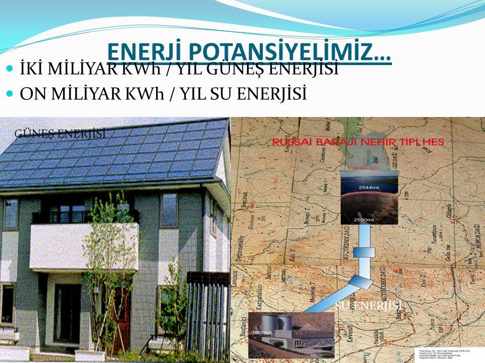 ENERJİ POTANSİYELİMİZ…  İKİ MİLİYAR KWh / YIL GÜNEŞ ENERJİSİ  ON MİLİYAR KWh / YIL SU ENERJİSİ GÜNEŞ ENERJİSİ SU ENERJİSİ