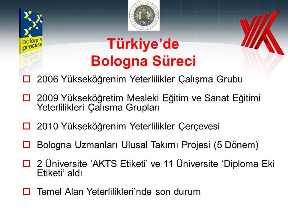 Türkiye'de Bologna Süreci  2006 Yükseköğrenim Yeterlilikler Çalışma Grubu  2009 Yükseköğretim Mesleki Eğitim ve Sanat Eğitimi Yeterlilikleri Çalısma Grupları  2010 Yükseköğrenim Yeterlilikler Çerçevesi  Bologna Uzmanları Ulusal Takımı Projesi (5 Dönem)  2 Üniversite 'AKTS Etiketi' ve 11 Üniversite 'Diploma Eki Etiketi' aldı  Temel Alan Yeterlilikleri'nde son durum