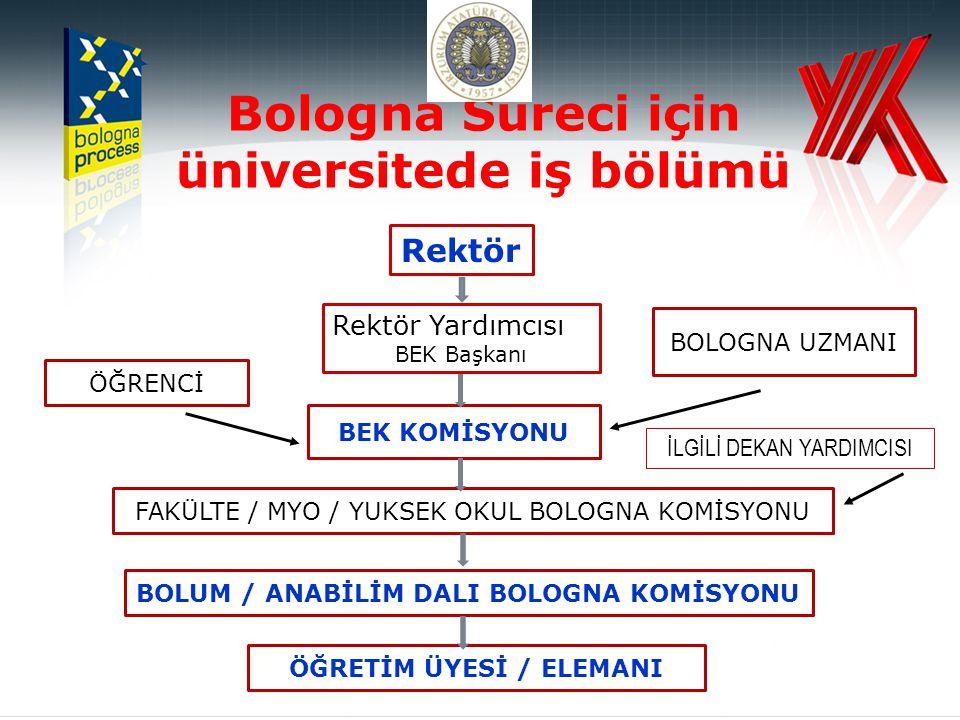 Bologna Süreci için üniversitede iş bölümü Rektör Rektör Yardımcısı BEK Başkanı BOLOGNA UZMANI BEK KOMİSYONU FAKÜLTE / MYO / YUKSEK OKUL BOLOGNA KOMİSYONU BOLUM / ANABİLİM DALI BOLOGNA KOMİSYONU ÖĞRETİM ÜYESİ / ELEMANI ÖĞRENCİ İLGİLİ DEKAN YARDIMCISI