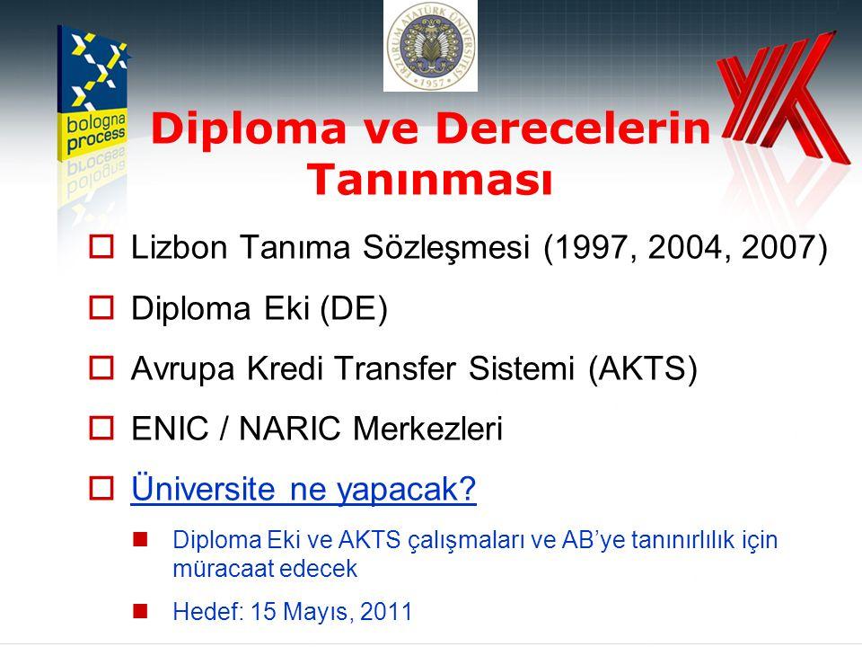 Diploma ve Derecelerin Tanınması  Lizbon Tanıma Sözleşmesi (1997, 2004, 2007)  Diploma Eki (DE)  Avrupa Kredi Transfer Sistemi (AKTS)  ENIC / NARIC Merkezleri  Üniversite ne yapacak.