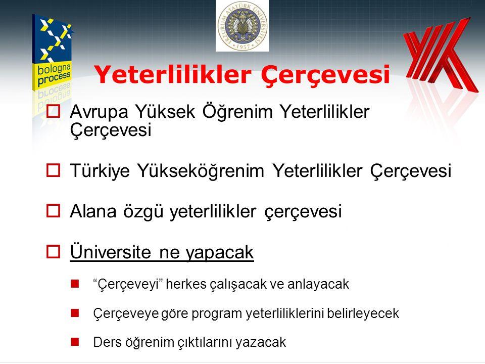 Yeterlilikler Çerçevesi  Avrupa Yüksek Öğrenim Yeterlilikler Çerçevesi  Türkiye Yükseköğrenim Yeterlilikler Çerçevesi  Alana özgü yeterlilikler çerçevesi  Üniversite ne yapacak  Çerçeveyi herkes çalışacak ve anlayacak  Çerçeveye göre program yeterliliklerini belirleyecek  Ders öğrenim çıktılarını yazacak