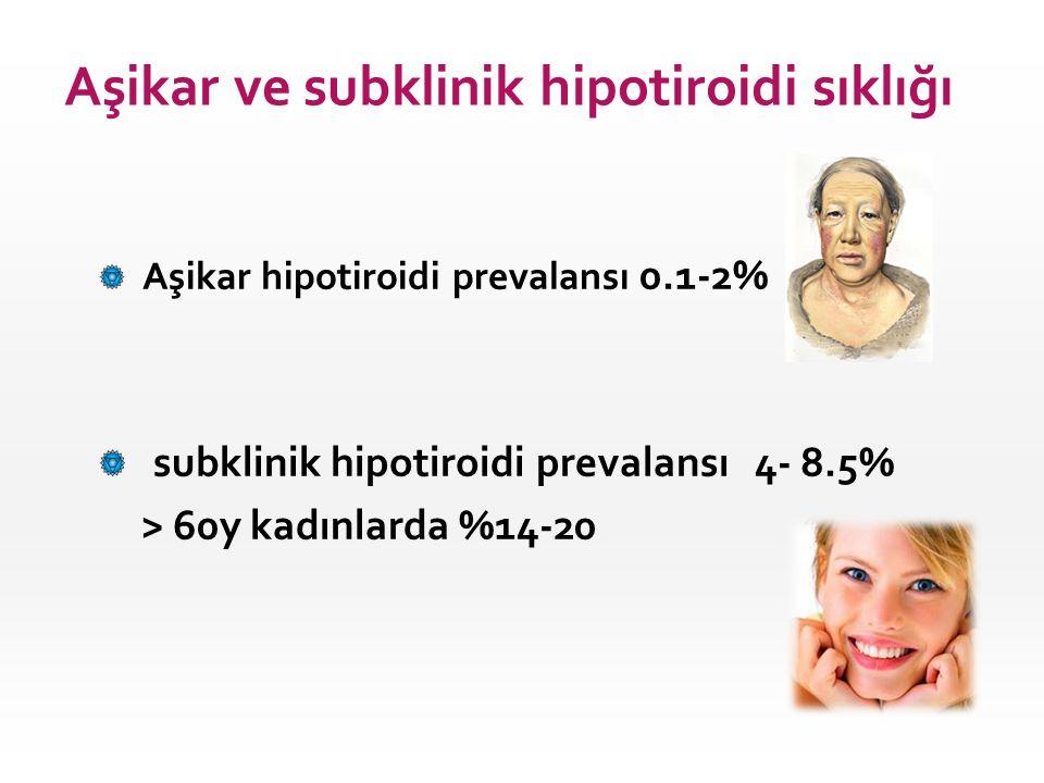 Aşikar hipotiroidi prevalansı 0.1-2% subklinik hipotiroidi prevalansı 4- 8.5% > 60y kadınlarda %14-20 Aşikar ve subklinik hipotiroidi sıklığı