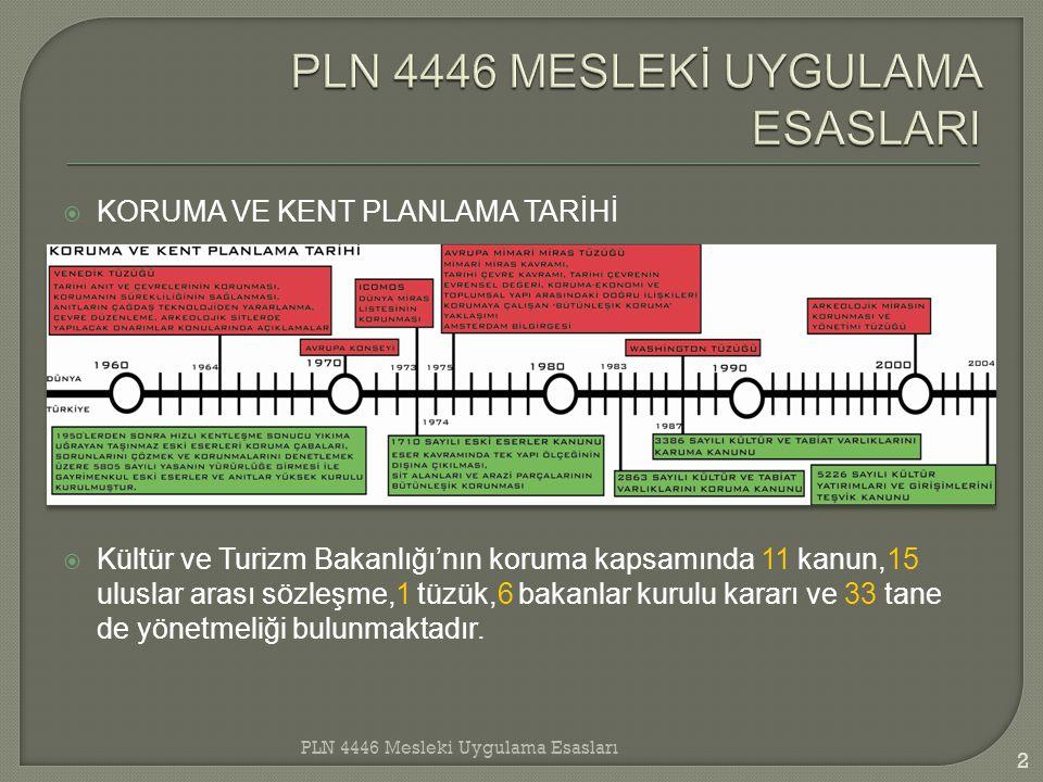  Planlar: 3386 sayılı kanunla, sit alanı ilanından sonra 1 ay içinde geçiş dönemi yapı şartları, 5226 sayılı kanunda 3 ay içerisinde belirlenmesi olarak değiştirilmiştir.