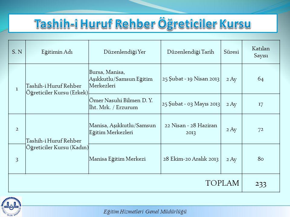 Eğitim Hizmetleri Genel Müdürlüğü S. NEğitimin AdıDüzenlendiği YerDüzenlendiği TarihSüresi Katılan Sayısı 1 Tashih-i Huruf Rehber Öğreticiler Kursu (E