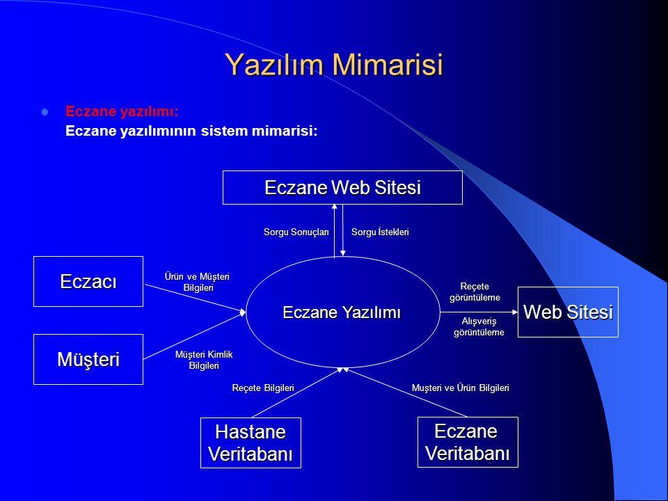 Yazılım Mimarisi  Eczane yazılımı: Eczane yazılımının sistem mimarisi: Web Sitesi HastaneVeritabanı Eczane Web Sitesi Müşteri Kimlik Bilgileri Eczane