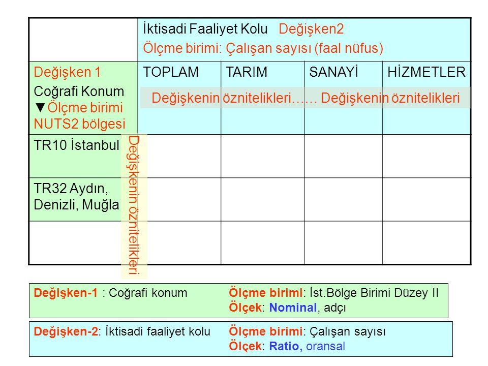 İktisadi Faaliyet Kolu Değişken2 Ölçme birimi: Çalışan sayısı (faal nüfus) Değişken 1 Coğrafi Konum ▼Ölçme birimi NUTS2 bölgesi TOPLAMTARIMSANAYİHİZMETLER TR10 İstanbul TR32 Aydın, Denizli, Muğla Değişken-1 : Coğrafi konum Ölçme birimi: İst.Bölge Birimi Düzey II Ölçek: Nominal, adçı Değişken-2: İktisadi faaliyet kolu Ölçme birimi: Çalışan sayısı Ölçek: Ratio, oransal Değişkenin öznitelikleri…… Değişkenin öznitelikleri Değişkenin öznitelikleri