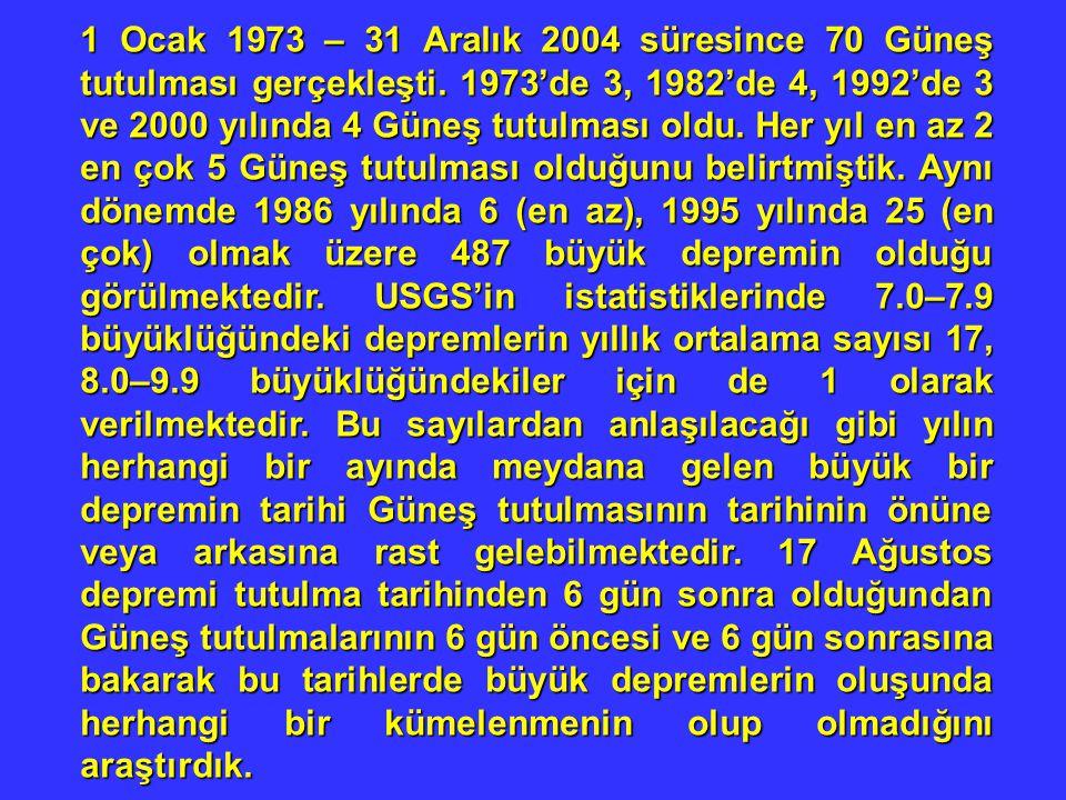 1 Ocak 1973 – 31 Aralık 2004 süresince 70 Güneş tutulması gerçekleşti. 1973'de 3, 1982'de 4, 1992'de 3 ve 2000 yılında 4 Güneş tutulması oldu. Her yıl