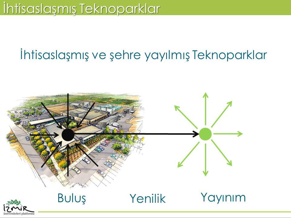 İhtisaslaşmış ve şehre yayılmış Teknoparklar İhtisaslaşmış Teknoparklar Buluş Yayınım Yenilik