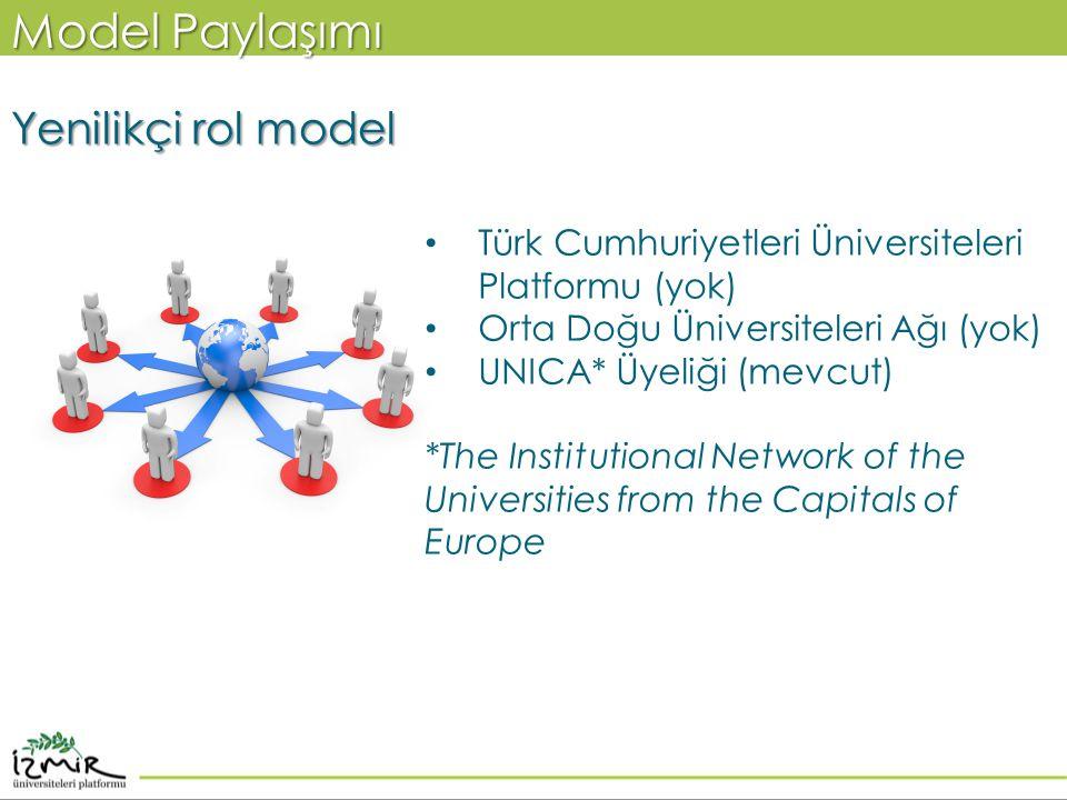 Model Paylaşımı Yenilikçi rol model • Türk Cumhuriyetleri Üniversiteleri Platformu (yok) • Orta Doğu Üniversiteleri Ağı (yok) • UNICA* Üyeliği (mevcut