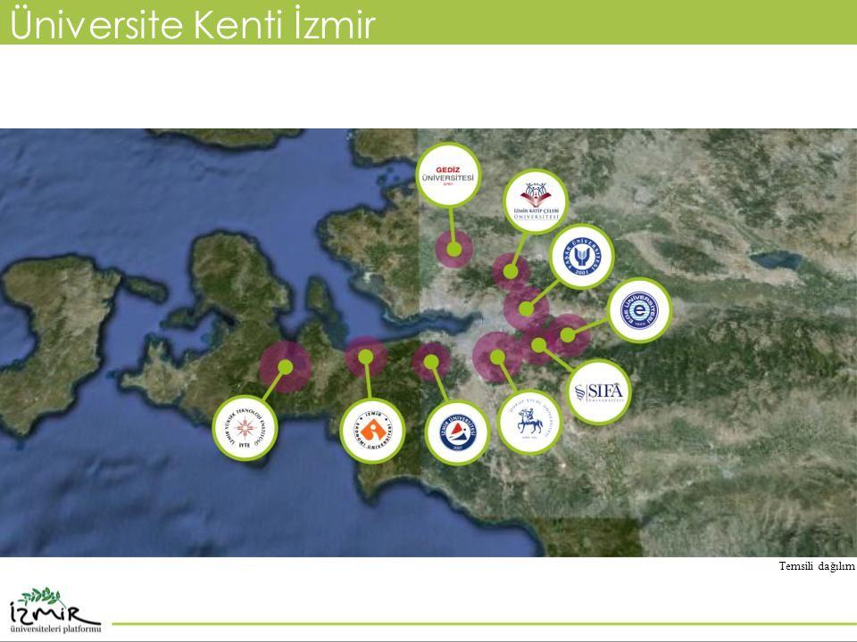 Üniversite Kenti İzmir Temsili dağılım
