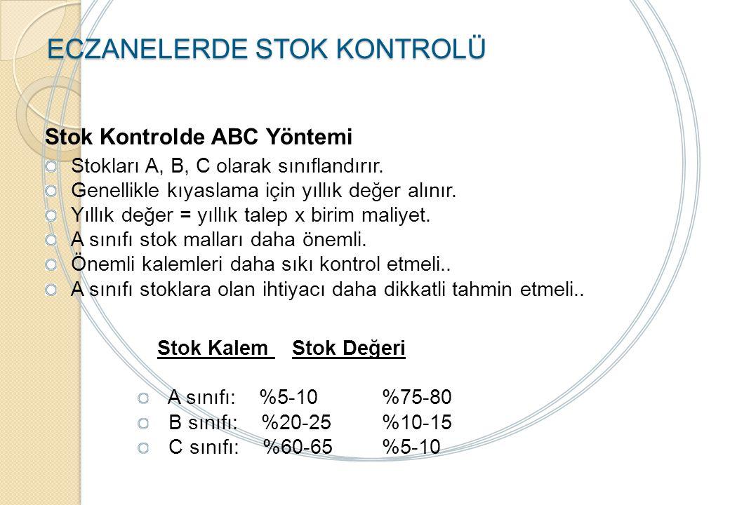 ECZANELERDE STOK KONTROLÜ 0 20 40 60 80 100 100 80604020 0 C türü stok kalemleri (düşük de ğ erli veya önemsiz kalemler) B türü stok kalemleri (orta değerli kalemler) A türü stok kalemleri (hayati veya yüksek değerli kalemler) Stok kalemlerinin sayıca yüzdesi ABC sınıflamasına göre birikimli stok yatırımının dağılımı Birikimli stok yatırımının yüzdesi