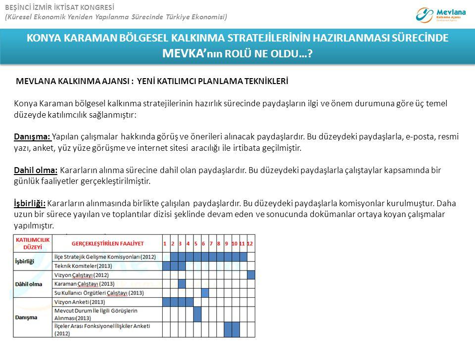 MEVLANA KALKINMA AJANSI : YENİ KATILIMCI PLANLAMA TEKNİKLERİ Konya Karaman bölgesel kalkınma stratejilerinin hazırlık sürecinde paydaşların ilgi ve ön
