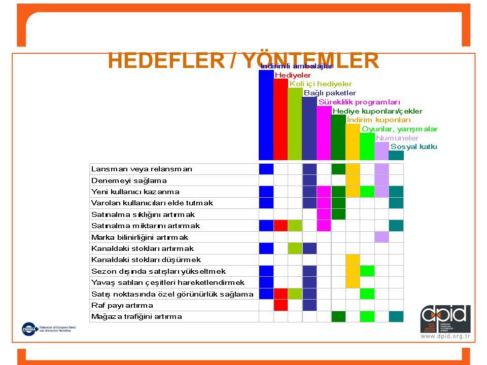 HEDEFLER / YÖNTEMLER