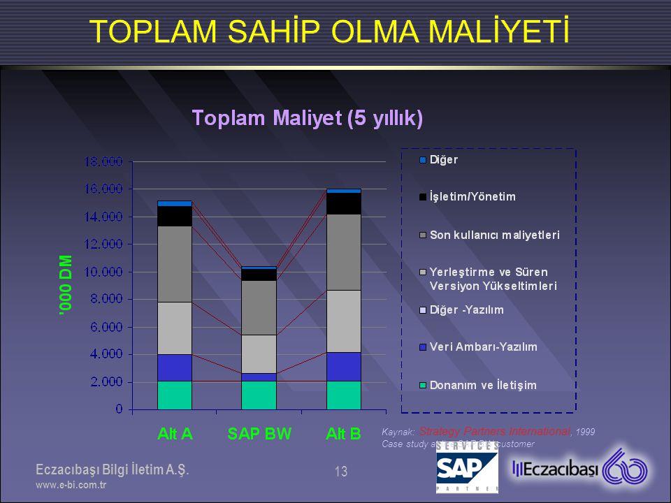 Eczacıbaşı Bilgi İletim A.Ş. www.e-bi.com.tr 13 Kaynak: Strategy Partners International, 1999 Case study at live SAP BW customer TOPLAM SAHİP OLMA MAL