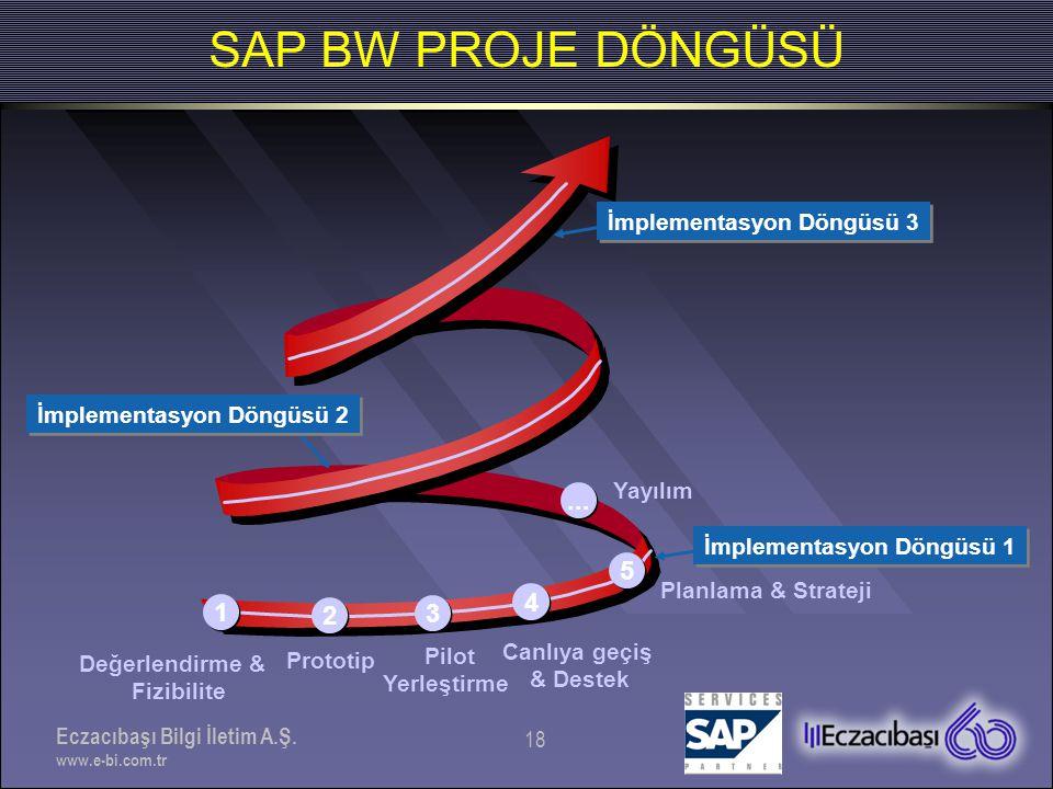 Eczacıbaşı Bilgi İletim A.Ş. www.e-bi.com.tr 18 SAP BW PROJE DÖNGÜSÜ 1 1 2 2 3 3 4 4 Değerlendirme & Fizibilite Prototip Pilot Yerleştirme Canlıya geç
