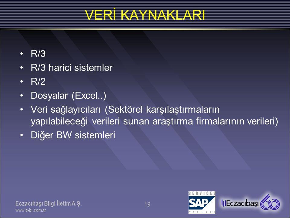Eczacıbaşı Bilgi İletim A.Ş. www.e-bi.com.tr 19 •R/3 •R/3 harici sistemler •R/2 •Dosyalar (Excel..) •Veri sağlayıcıları (Sektörel karşılaştırmaların y