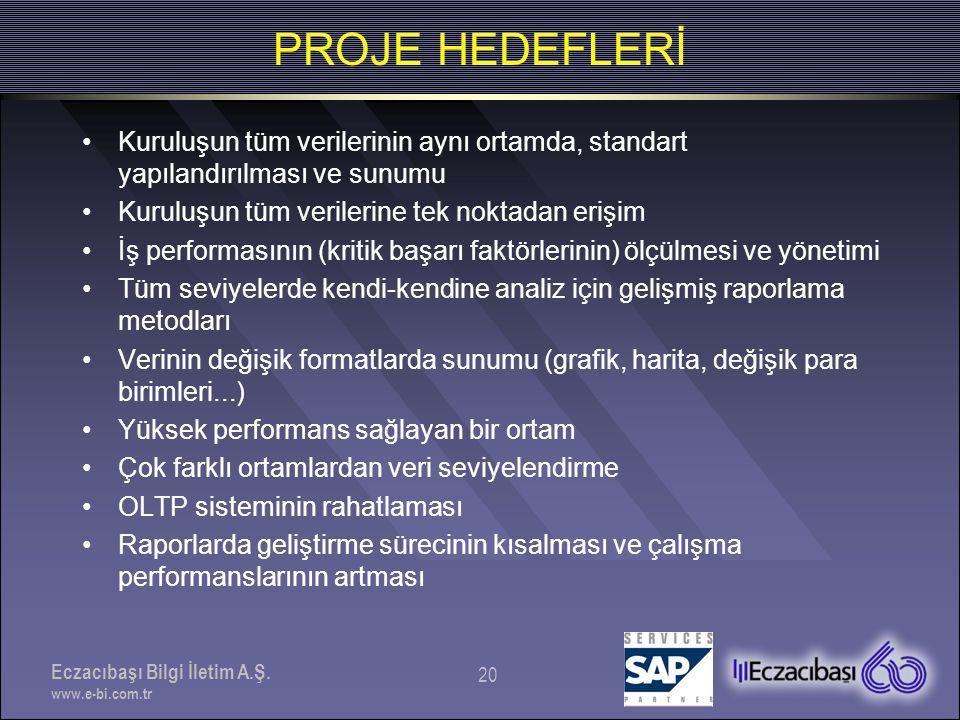 Eczacıbaşı Bilgi İletim A.Ş. www.e-bi.com.tr 20 PROJE HEDEFLERİ •Kuruluşun tüm verilerinin aynı ortamda, standart yapılandırılması ve sunumu •Kuruluşu