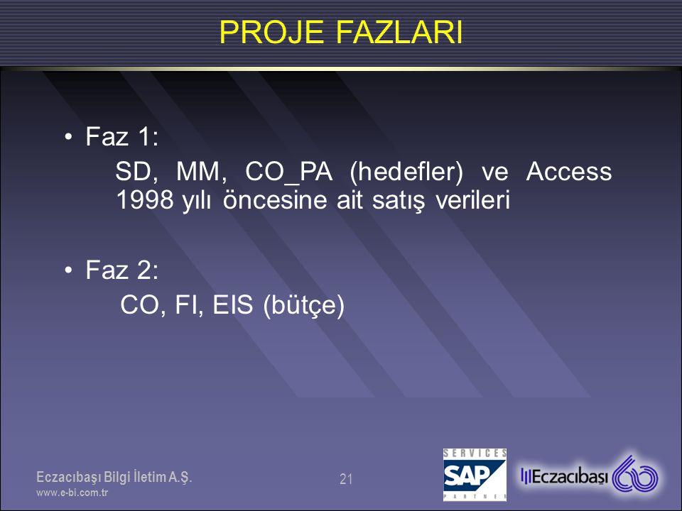 Eczacıbaşı Bilgi İletim A.Ş. www.e-bi.com.tr 21 PROJE FAZLARI •Faz 1: SD, MM, CO_PA (hedefler) ve Access 1998 yılı öncesine ait satış verileri •Faz 2: