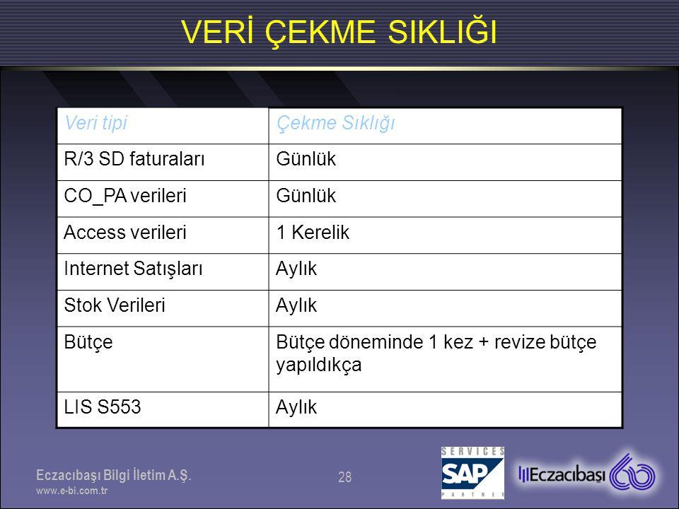 Eczacıbaşı Bilgi İletim A.Ş. www.e-bi.com.tr 28 VERİ ÇEKME SIKLIĞI Veri tipiÇekme Sıklığı R/3 SD faturalarıGünlük CO_PA verileriGünlük Access verileri