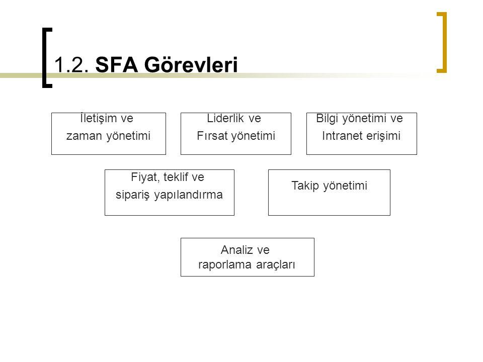 1.2. SFA Görevleri İletişim ve zaman yönetimi Liderlik ve Fırsat yönetimi Bilgi yönetimi ve Intranet erişimi Fiyat, teklif ve sipariş yapılandırma Tak