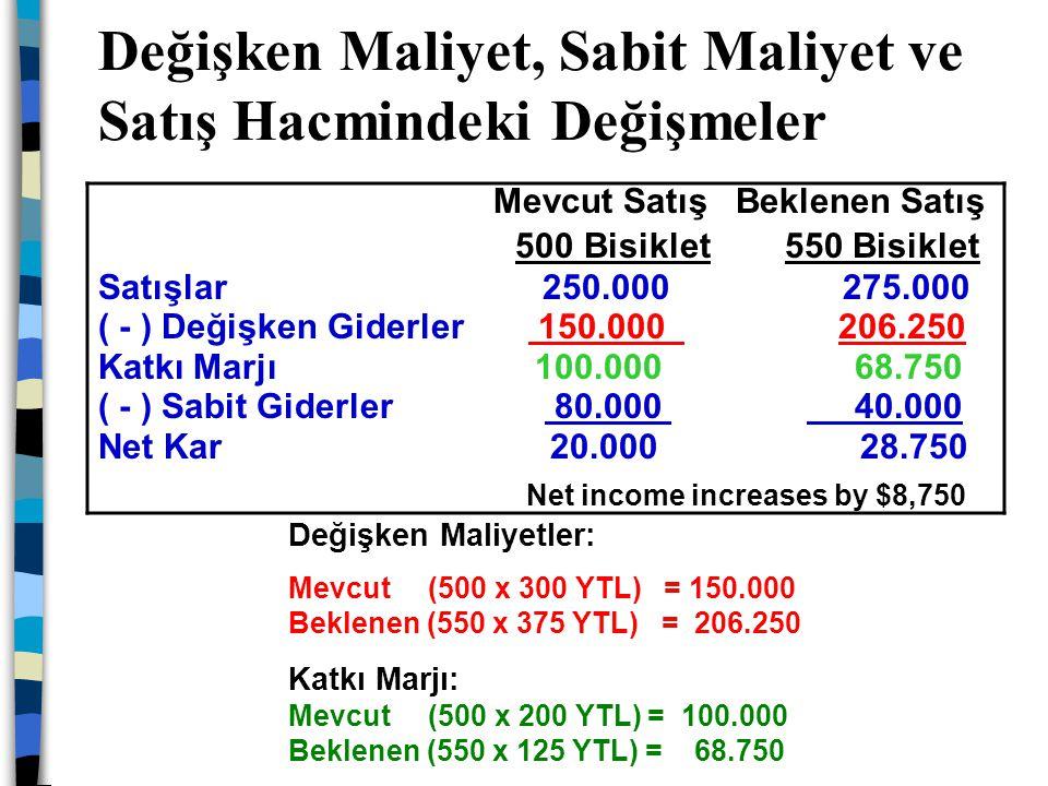 Değişken Maliyet, Sabit Maliyet ve Satış Hacmindeki Değişmeler Net income increases by $8,750 Mevcut Satış Beklenen Satış 500 Bisiklet 550 Bisiklet Sa