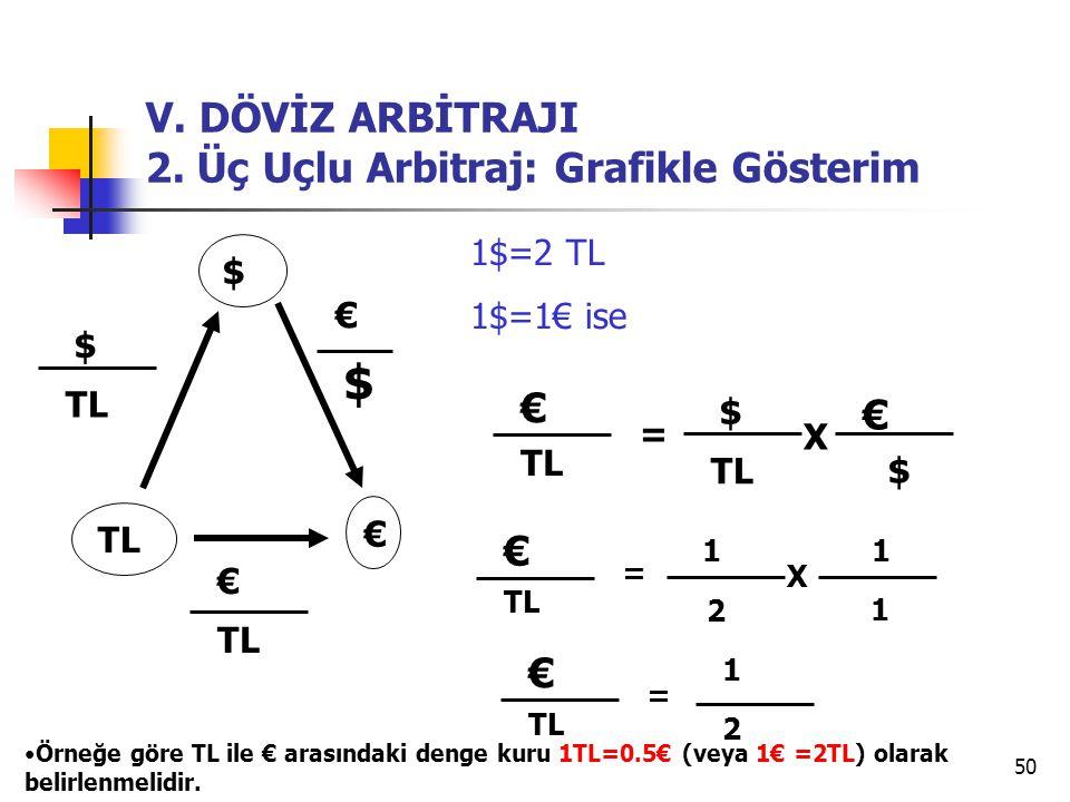 50 V. DÖVİZ ARBİTRAJI 2. Üç Uçlu Arbitraj: Grafikle Gösterim $ TL € € $ € $ € $ = X € 1 2 1 1 = X € = 1 2 1$=2 TL 1$=1€ ise € $ •Örneğe göre TL ile €