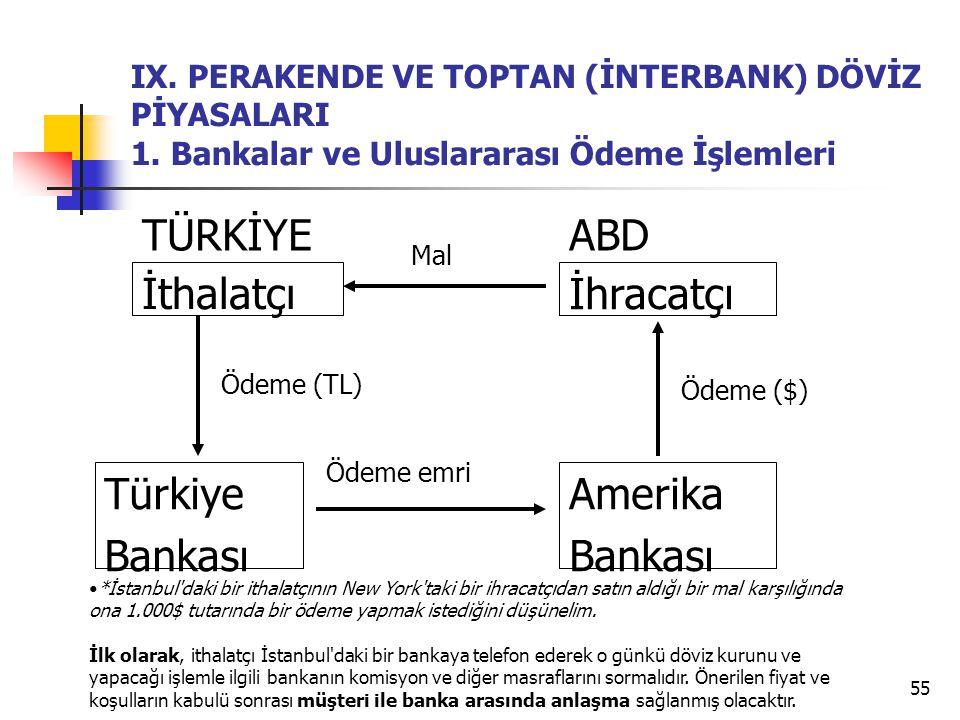 55 IX. PERAKENDE VE TOPTAN (İNTERBANK) DÖVİZ PİYASALARI 1. Bankalar ve Uluslararası Ödeme İşlemleri İthalatçı Türkiye Bankası İhracatçı Amerika Bankas