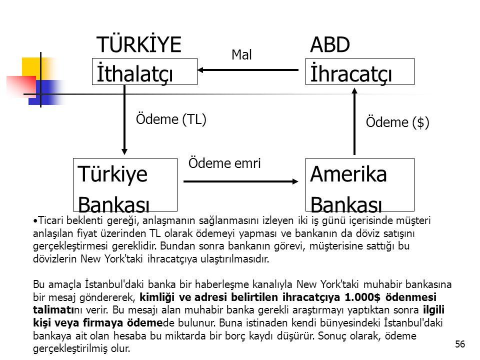 56 İthalatçı Türkiye Bankası İhracatçı Amerika Bankası TÜRKİYEABD Mal Ödeme emri Ödeme (TL) Ödeme ($) •Ticari beklenti gereği, anlaşmanın sağlanmasını