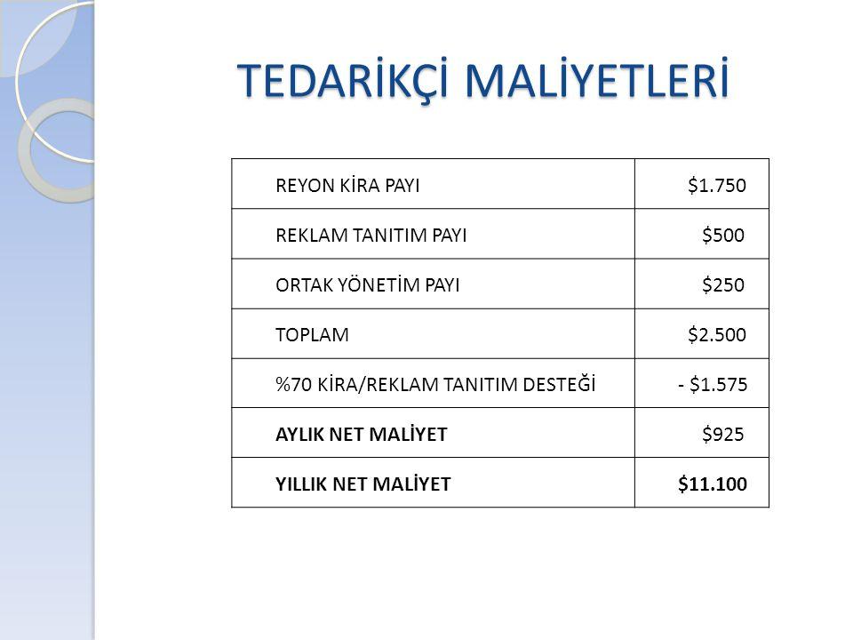 TEDARİKÇİ MALİYETLERİ REYON KİRA PAYI $1.750 REKLAM TANITIM PAYI $500 ORTAK YÖNETİM PAYI $250 TOPLAM $2.500 %70 KİRA/REKLAM TANITIM DESTEĞİ- $1.575 AY