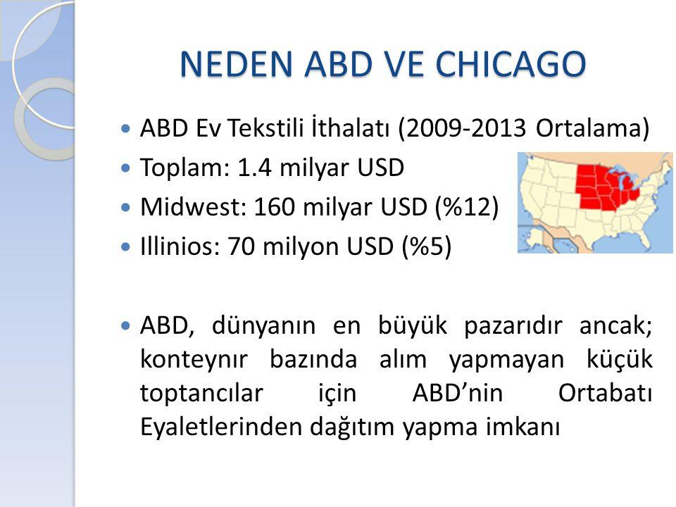 NEDEN ABD VE CHICAGO  ABD Ev Tekstili İthalatı (2009-2013 Ortalama)  Toplam: 1.4 milyar USD  Midwest: 160 milyar USD (%12)  Illinios: 70 milyon US