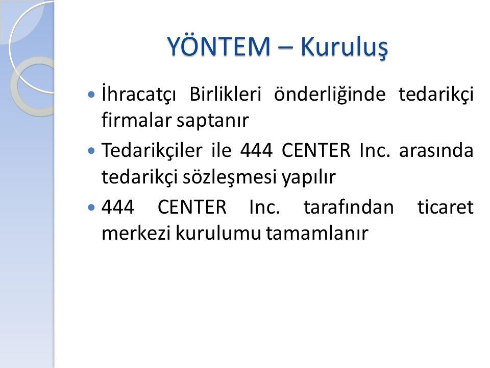YÖNTEM – Kuruluş  İhracatçı Birlikleri önderliğinde tedarikçi firmalar saptanır  Tedarikçiler ile 444 CENTER Inc. arasında tedarikçi sözleşmesi yapı