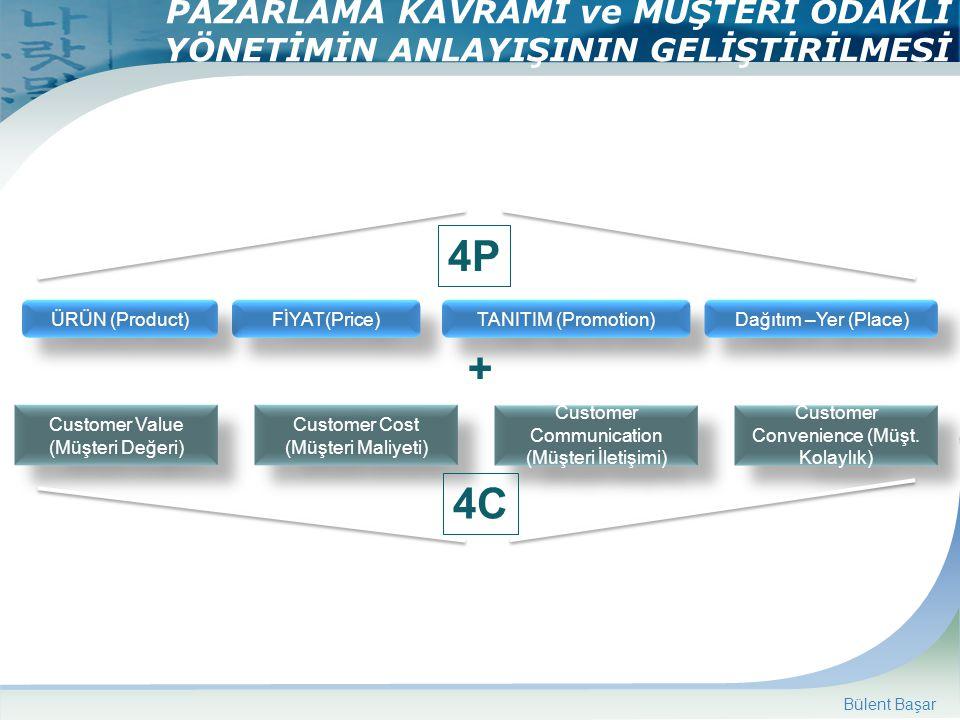 PAZARLAMA KAVRAMI ve MÜŞTERİ ODAKLI YÖNETİMİN ANLAYIŞININ GELİŞTİRİLMESİ TANITIM (Promotion) Dağıtım –Yer (Place) FİYAT(Price) ÜRÜN (Product) Customer Value (Müşteri Değeri) Customer Value (Müşteri Değeri) Customer Cost (Müşteri Maliyeti) Customer Communication (Müşteri İletişimi) Customer Convenience (Müşt.