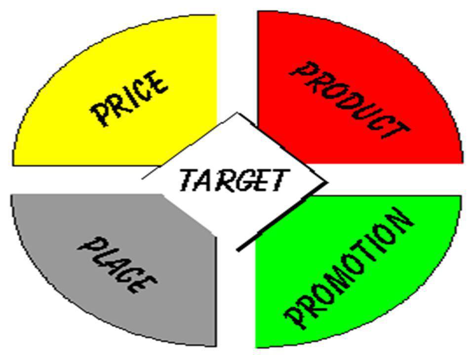 Product (Ürün) •Ürün çeşidi •Kalite •Tasarım •Ürün özellikleri •Marka adı •Servisler •Garantiler •İadeler Price (Fiyat) •Liste fiyatı •İndirimler •Ödeme müddeti •Kredi şartları Promotion (Promosyon- Tanıtım) •Satış promosyonu •Reklam •Halkla ilişkiler •Direkt pazarlama Place (Yer) •Satış kanalları •Ele alınacak saha •Sınıflandırma Pazarlamanın 4P'si