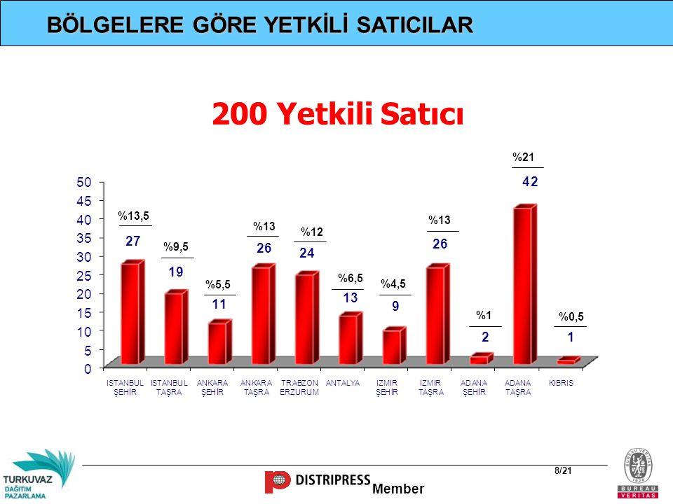 Member 8/21 BÖLGELERE GÖRE YETKİLİ SATICILAR 200 Yetkili Satıcı %13,5 %9,5 %5,5 %13 %12 %6,5 %4,5 %13 %1 %21 %0,5