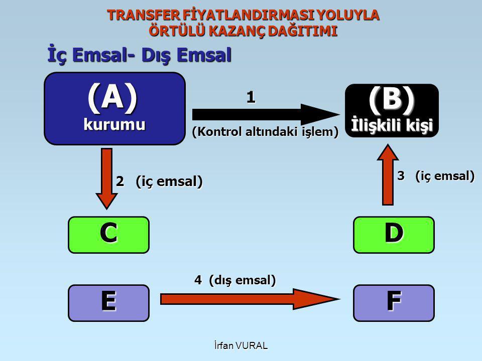 İrfan VURAL TRANSFER FİYATLANDIRMASI YOLUYLA ÖRTÜLÜ KAZANÇ DAĞITIMI İç Emsal- Dış Emsal (A)kurumu (B) İlişkili kişi FE C 1 2 (iç emsal) 4 (dış emsal) (Kontrol altındaki işlem) D 3 (iç emsal)