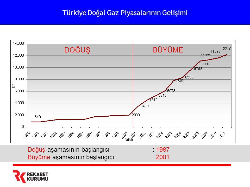 Türkiye Doğal Gaz Piyasalarının Gelişimi Doğuş aşamasının başlangıcı: 1987 Büyüme aşamasının başlangıcı: 2001 DOĞUŞBÜYÜME
