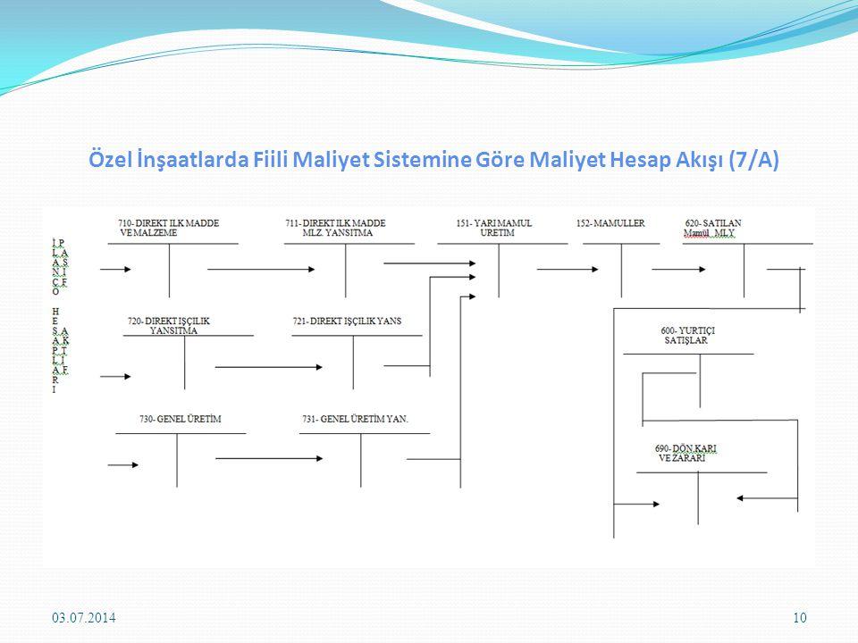 Özel İnşaatlarda Fiili Maliyet Sistemine Göre Maliyet Hesap Akışı (7/A) 03.07.201410