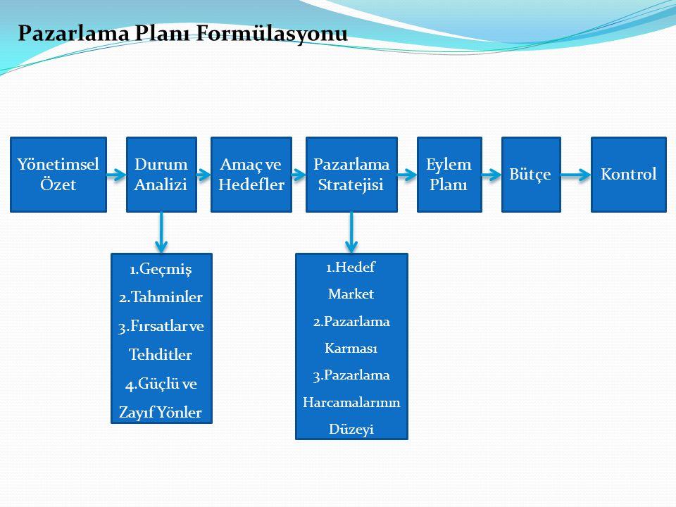 Yönetimsel Özet Durum Analizi Amaç ve Hedefler Pazarlama Stratejisi Eylem Planı BütçeKontrol 1.Geçmiş 2.Tahminler 3.Fırsatlar ve Tehditler 4.Güçlü ve Zayıf Yönler 1.Hedef Market 2.Pazarlama Karması 3.Pazarlama Harcamalarının Düzeyi Pazarlama Planı Formülasyonu