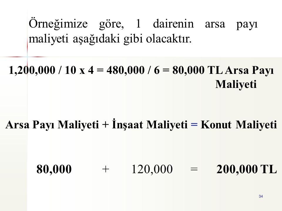 34 1,200,000 / 10 x 4 = 480,000 / 6 = 80,000 TL Arsa Payı Maliyeti Arsa Payı Maliyeti + İnşaat Maliyeti = Konut Maliyeti 80,000 + 120,000 = 200,000 TL