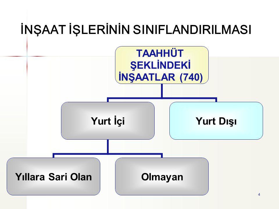15 İkincisi ise; müteahhit tarafından arsaya karşılık olarak arsa sahibine bağımsız birim (konut veya işyeri) teslimidir.