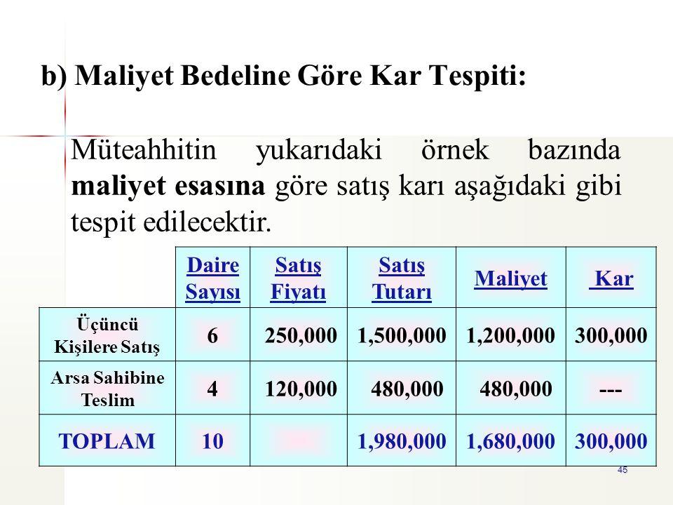 45 b) Maliyet Bedeline Göre Kar Tespiti: Daire Sayısı Satış Fiyatı Satış Tutarı Maliyet Kar Üçüncü Kişilere Satış 6 250,0001,500,0001,200,000300,000 A