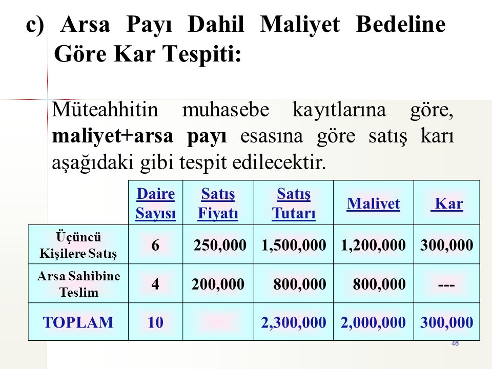 46 c) Arsa Payı Dahil Maliyet Bedeline Göre Kar Tespiti: Daire Sayısı Satış Fiyatı Satış Tutarı Maliyet Kar Üçüncü Kişilere Satış 6 250,0001,500,0001,